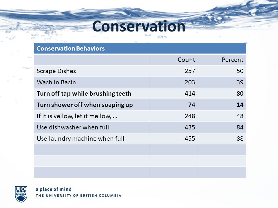 Conservation Conservation Behaviors CountPercent Scrape Dishes25750 Wash in Basin20339 Turn off tap while brushing teeth41480 Turn shower off when soaping up7414 If it is yellow, let it mellow, …24848 Use dishwasher when full43584 Use laundry machine when full45588