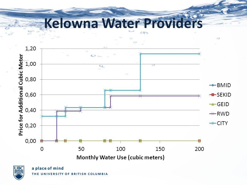Kelowna Water Providers