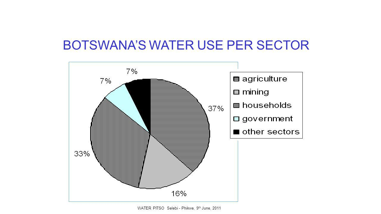 BOTSWANAS WATER USE PER SECTOR WATER PITSO Selebi - Phikwe, 9 th June, 2011