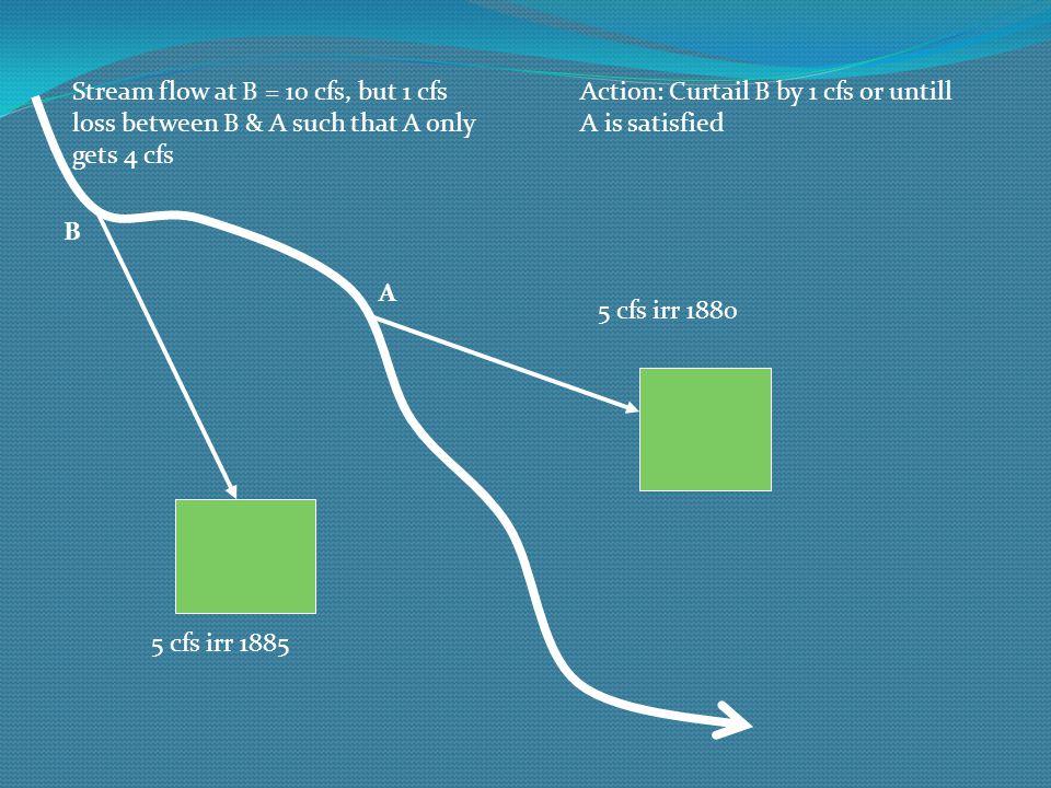 5 cfs irr 1880 5 cfs irr 1885 Stream flow at B = 10 cfs, but 1 cfs loss between B & A such that A only gets 4 cfs A B Action: Curtail B by 1 cfs or un