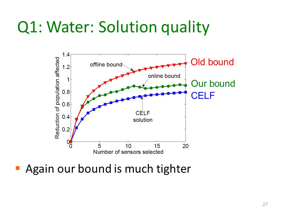 Q1: Water: Solution quality Again our bound is much tighter 27 Old bound Our bound CELF
