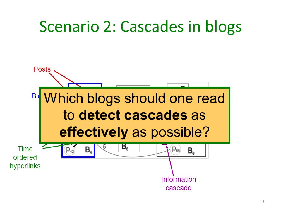 Scenario 2: Cascades in blogs 3 Blogs Posts Time ordered hyperlinks Information cascade Which blogs should one read to detect cascades as effectively
