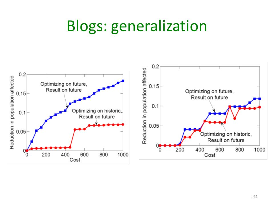 Blogs: generalization 34