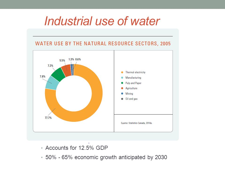 Industrial use of water Economic importance: Accounts for 12.5% GDP 50% - 65% economic growth anticipated by