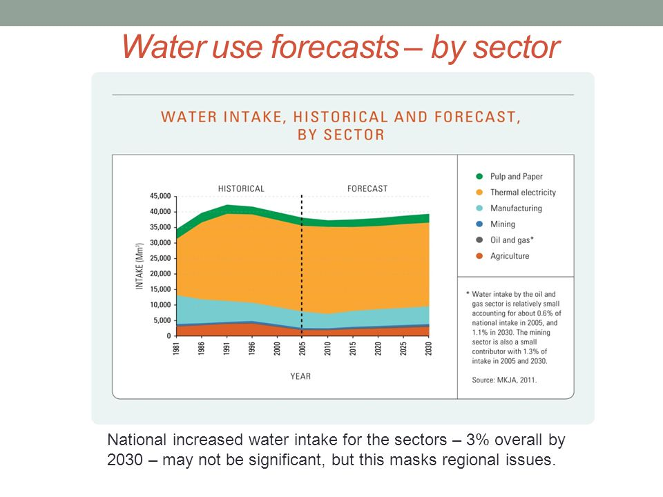 Water use forecasts – by sector National increased water intake for the sectors – 3% overall by 2030 – may not be significant, but this masks regional