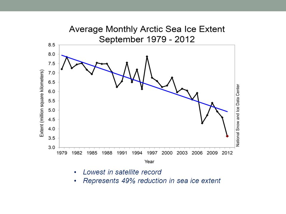 Lowest in satellite record Represents 49% reduction in sea ice extent