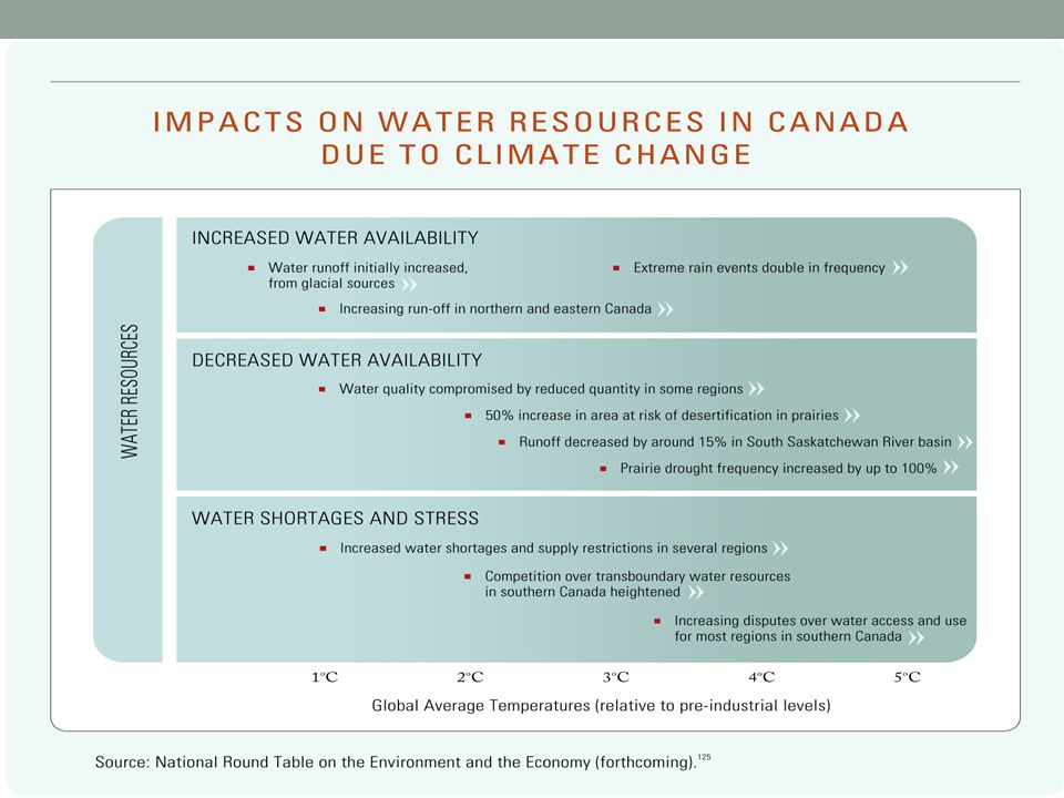 CLIMATE CHANGE IMPACTS ON WATER RESOURCES 9