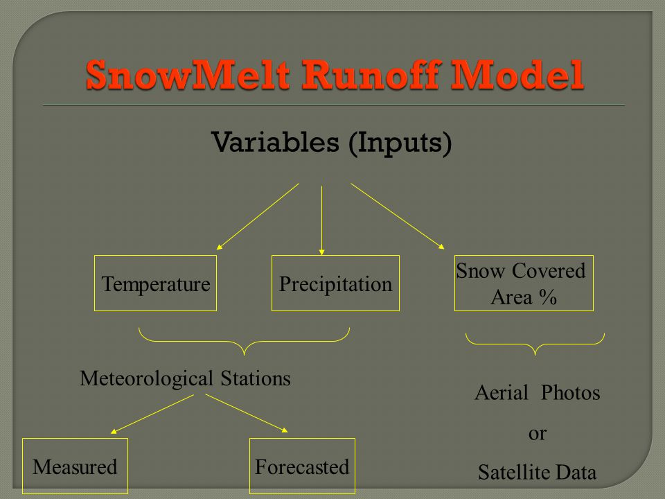 Variables (Inputs) TemperaturePrecipitation Snow Covered Area % Meteorological Stations Aerial Photos or Satellite Data ForecastedMeasured
