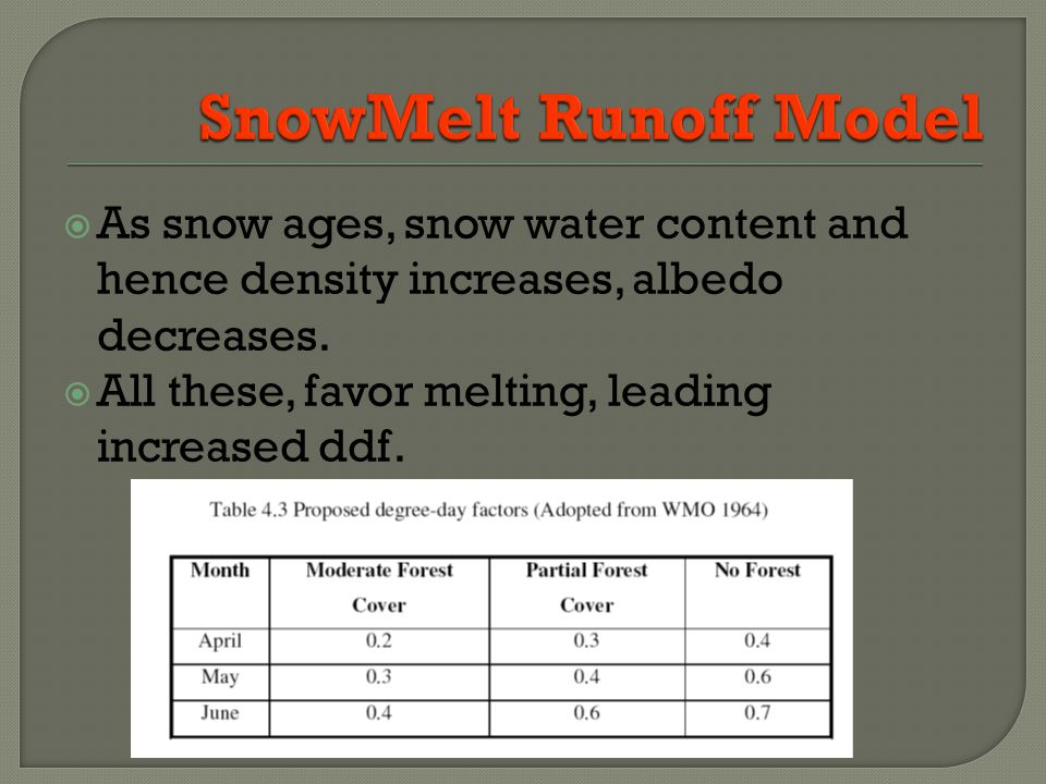 As snow ages, snow water content and hence density increases, albedo decreases.