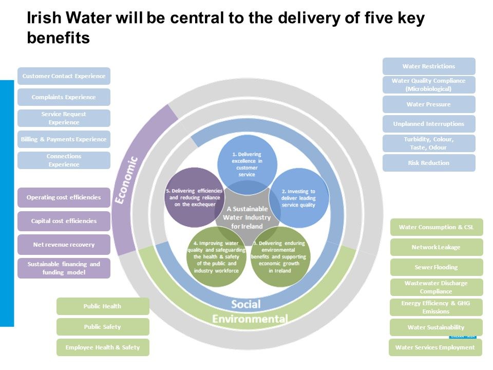 Irish Water will be central to the delivery of five key benefits Water Consumption & CSL Network Leakage Sewer Flooding Wastewater Discharge Compliance Energy Efficiency & GHG Emissions Water Sustainability Water Services Employment Water Restrictions Water Pressure Unplanned Interruptions Turbidity, Colour, Taste, Odour Customer Contact Experience Complaints Experience Service Request Experience Billing & Payments Experience Connections Experience Public Health Public Safety Employee Health & Safety Operating cost efficiencies Capital cost efficiencies Net revenue recovery Sustainable financing and funding model Water Quality Compliance (Microbiological) Risk Reduction