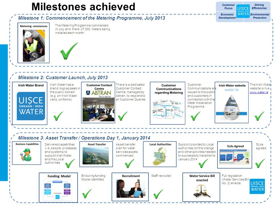 Milestones achieved Irish Water has a brand logo appears in the public domain (e.g.
