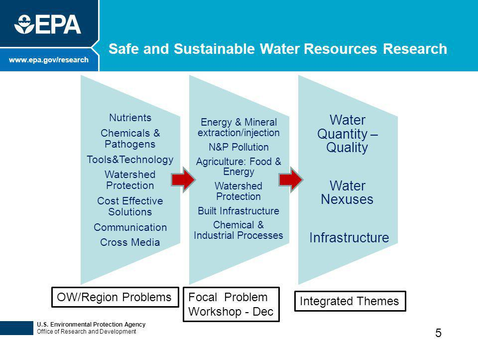 www.epa.gov/research Safe and Sustainable Water Resources Research U.S. Environmental Protection Agency Office of Research and Development Nutrients C