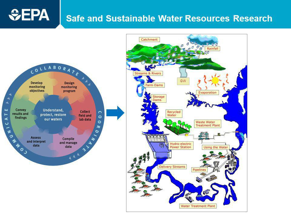 Safe and Sustainable Water Resources Research GW