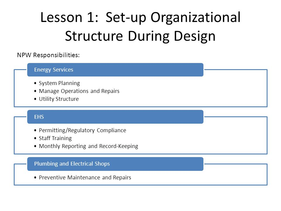 Lesson 1: Set-up Organizational Structure During Design System Planning Manage Operations and Repairs Utility Structure Energy Services Permitting/Regulatory Compliance Staff Training Monthly Reporting and Record-Keeping EHS Preventive Maintenance and Repairs Plumbing and Electrical Shops NPW Responsibilities: