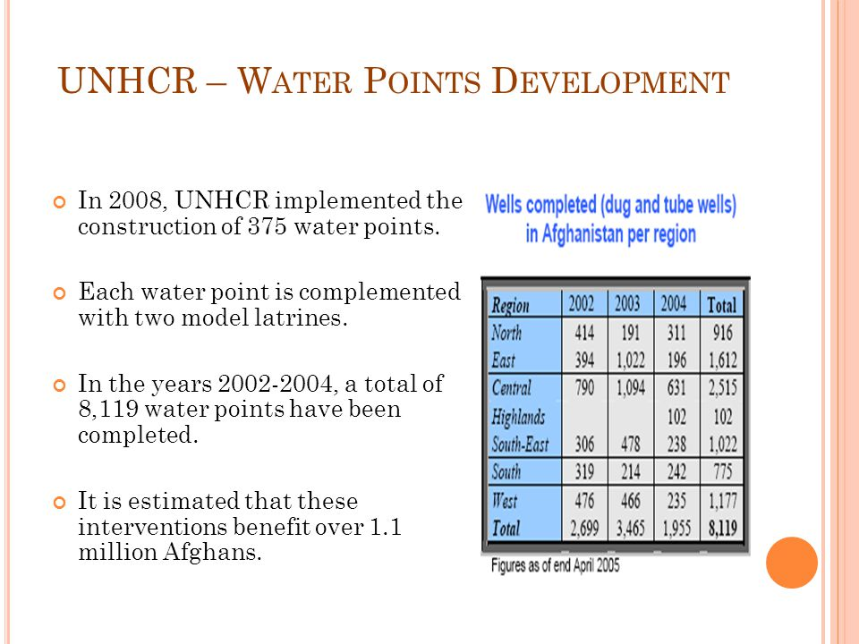 UNHCR – W ATER P OINTS D EVELOPMENT In 2008, UNHCR implemented the construction of 375 water points.