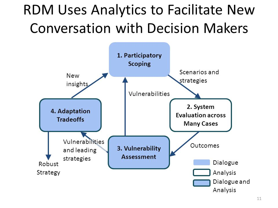 RDM Uses Analytics to Facilitate New Conversation with Decision Makers 1.