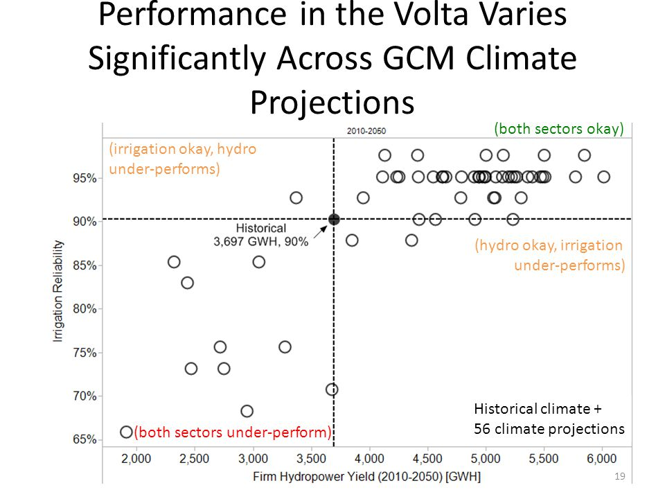 Performance in the Volta Varies Significantly Across GCM Climate Projections (both sectors under-perform) (irrigation okay, hydro under-performs) (hydro okay, irrigation under-performs) (both sectors okay) Historical climate + 56 climate projections 19