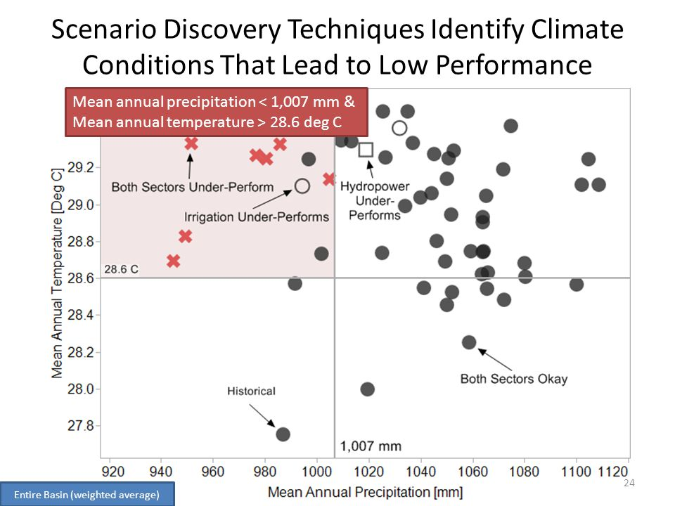Scenario Discovery Techniques Identify Climate Conditions That Lead to Low Performance Mean annual precipitation < 1,007 mm & Mean annual temperature > 28.6 deg C Entire Basin (weighted average) 24