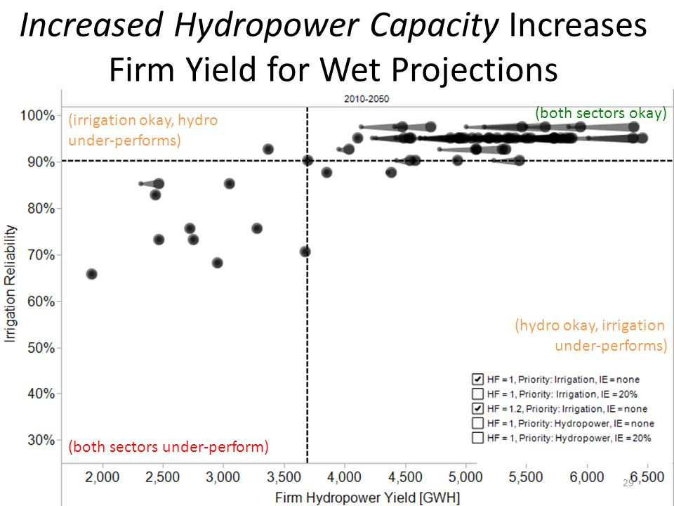 Increased Hydropower Capacity Increases Firm Yield for Wet Projections (both sectors under-perform) (irrigation okay, hydro under-performs) (hydro okay, irrigation under-performs) (both sectors okay) 29