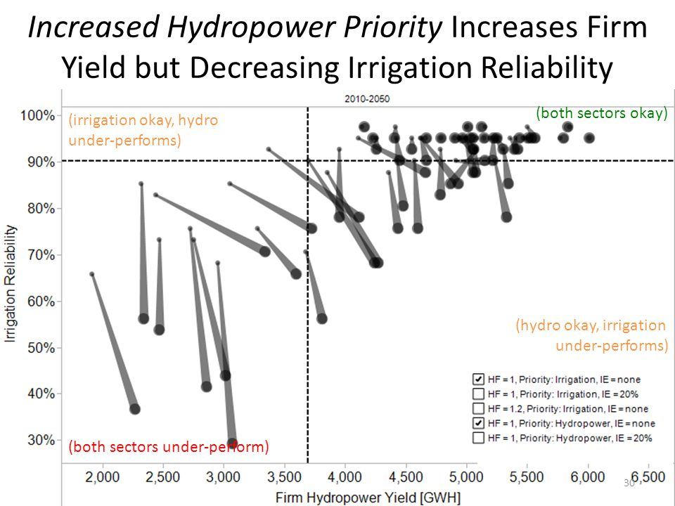 (both sectors under-perform) (irrigation okay, hydro under-performs) (hydro okay, irrigation under-performs) (both sectors okay) Increased Hydropower Priority Increases Firm Yield but Decreasing Irrigation Reliability 30