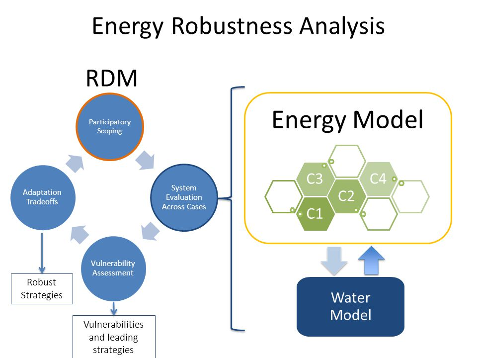 Energy Robustness Analysis Energy Model C1C2C3C4 Water Model Participatory Scoping System Evaluation Across Cases Vulnerability Assessment Adaptation Tradeoffs Robust Strategies Vulnerabilities and leading strategies RDM