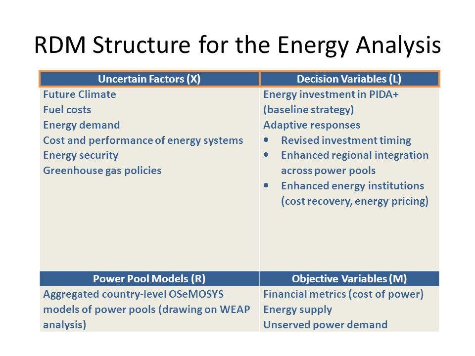 RDM Structure for the Energy Analysis Uncertain Factors (X)Decision Variables (L) Future Climate Fuel costs Energy demand Cost and performance of energy systems Energy security Greenhouse gas policies Energy investment in PIDA+ (baseline strategy) Adaptive responses Revised investment timing Enhanced regional integration across power pools Enhanced energy institutions (cost recovery, energy pricing) Power Pool Models (R)Objective Variables (M) Aggregated country-level OSeMOSYS models of power pools (drawing on WEAP analysis) Financial metrics (cost of power) Energy supply Unserved power demand