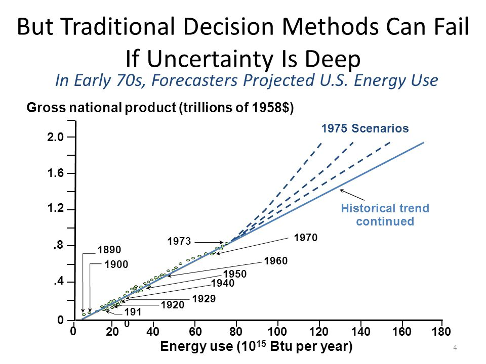 But Traditional Decision Methods Can Fail If Uncertainty Is Deep 2.0 1.2.8.4 0 180 Energy use (10 15 Btu per year) Historical trend continued 1970 1920 1929 1940 1950 1960 191 0 1973 1900 1890 20406080100120140160 2000 Actual 1990 1980 1977 1.6 0 1975 Scenarios Gross national product (trillions of 1958$) They Were All Wrong About Energy Usage 5
