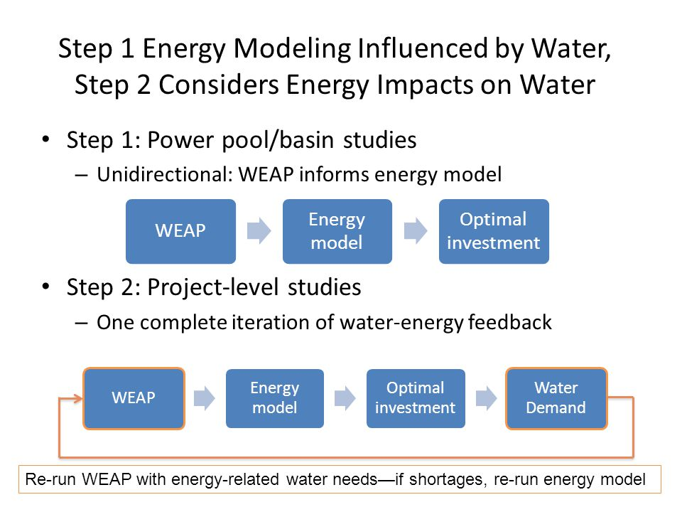 Step 1 Energy Modeling Influenced by Water, Step 2 Considers Energy Impacts on Water Step 1: Power pool/basin studies – Unidirectional: WEAP informs energy model Step 2: Project-level studies – One complete iteration of water-energy feedback WEAP Energy model Optimal investment WEAP Energy model Optimal investment Water Demand Re-run WEAP with energy-related water needsif shortages, re-run energy model
