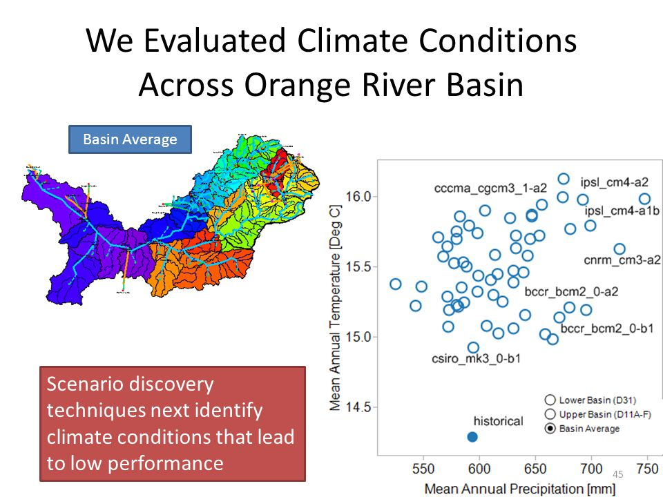We Evaluated Climate Conditions Across Orange River Basin Basin Average Scenario discovery techniques next identify climate conditions that lead to low performance 45