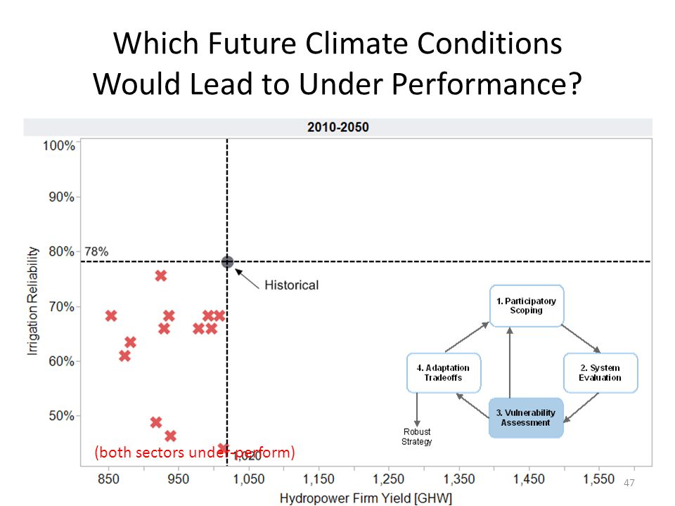 Which Future Climate Conditions Would Lead to Under Performance (both sectors under-perform) 47