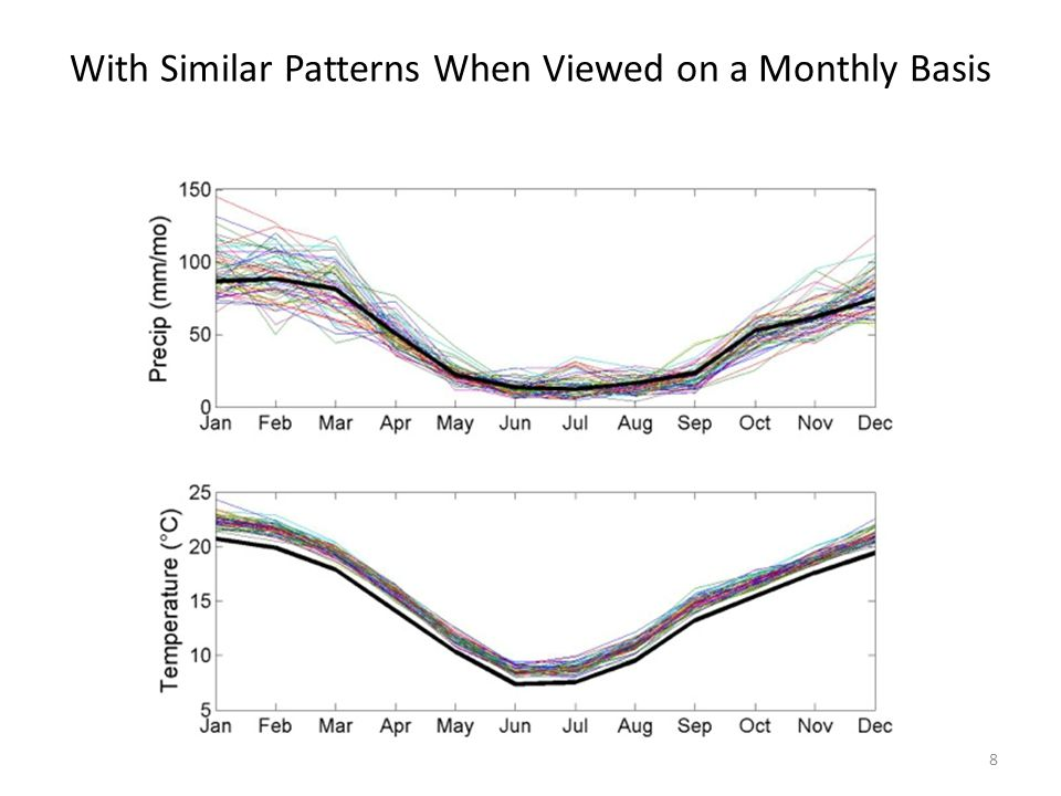 8 With Similar Patterns When Viewed on a Monthly Basis