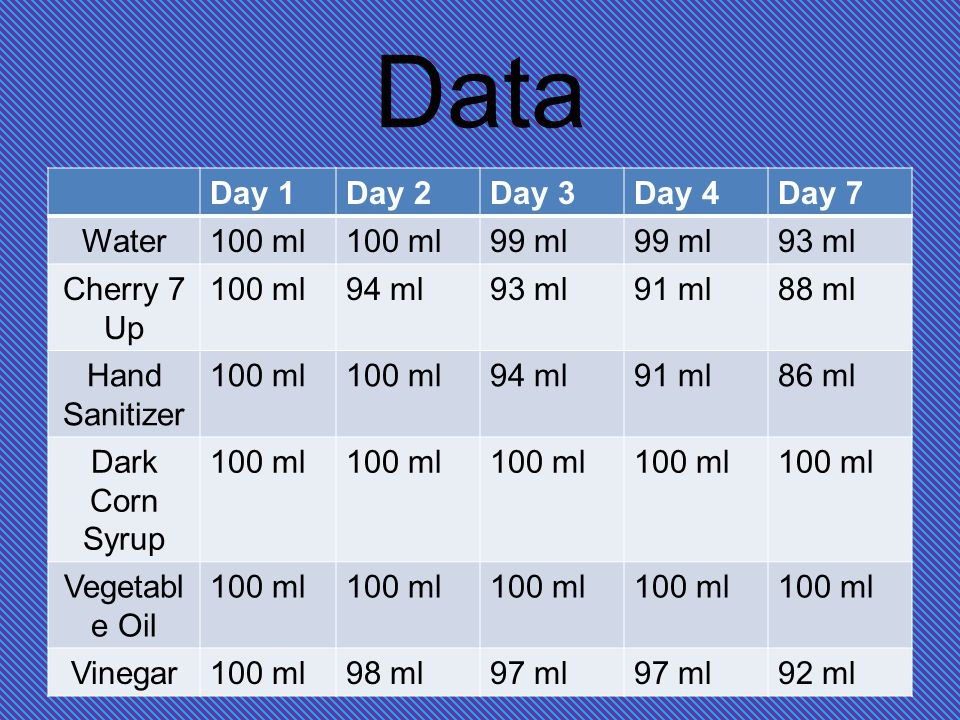 Data Day 1Day 2Day 3Day 4Day 7 Water100 ml 99 ml 93 ml Cherry 7 Up 100 ml94 ml93 ml91 ml88 ml Hand Sanitizer 100 ml 94 ml91 ml86 ml Dark Corn Syrup 100 ml Vegetabl e Oil 100 ml Vinegar100 ml98 ml97 ml 92 ml
