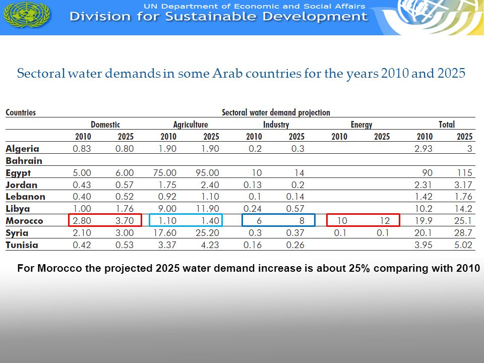 Sectoral water demands in some Arab countries for the years 2010 and 2025 For Morocco the projected 2025 water demand increase is about 25% comparing