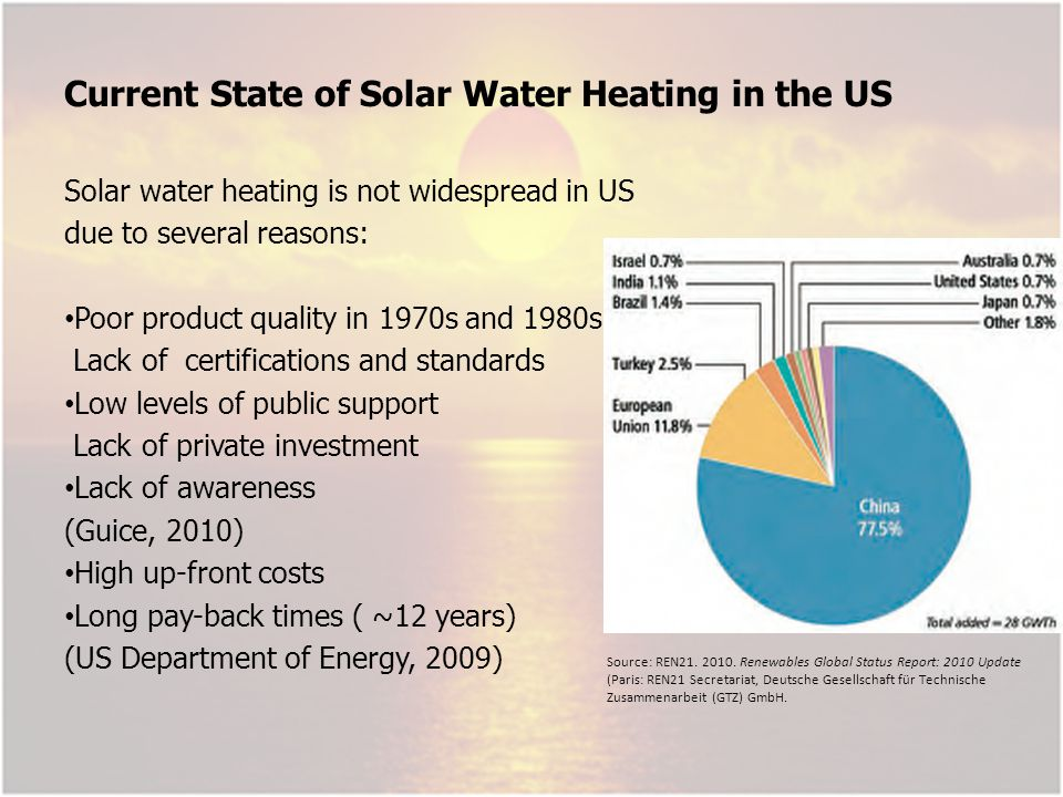 Current State of Solar Water Heating in the US Solar water heating is not widespread in US due to several reasons: Poor product quality in 1970s and 1980s Lack of certifications and standards Low levels of public support Lack of private investment Lack of awareness (Guice, 2010) High up-front costs Long pay-back times ( ~12 years) (US Department of Energy, 2009) Source: REN21.
