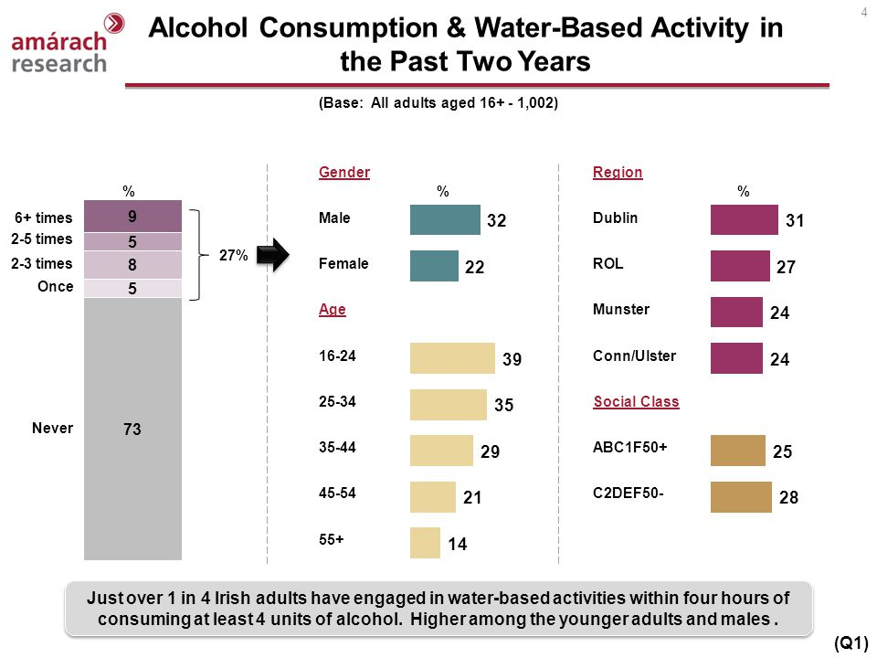 4 Alcohol Consumption & Water-Based Activity in the Past Two Years (Base: All adults aged 16+ - 1,002) Just over 1 in 4 Irish adults have engaged in w