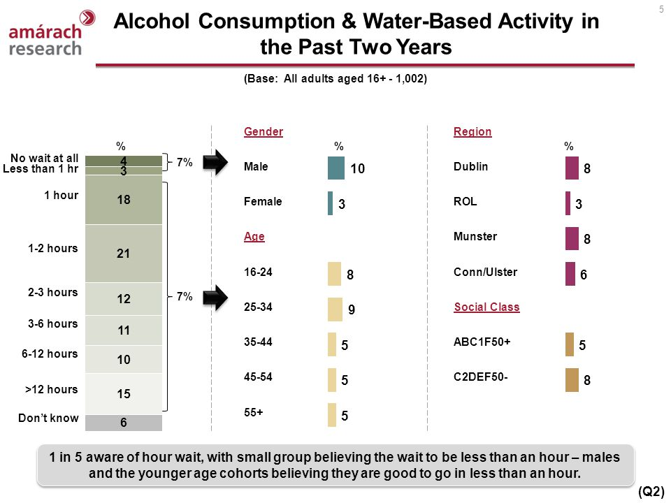 5 Alcohol Consumption & Water-Based Activity in the Past Two Years (Base: All adults aged 16+ - 1,002) 1 in 5 aware of hour wait, with small group bel