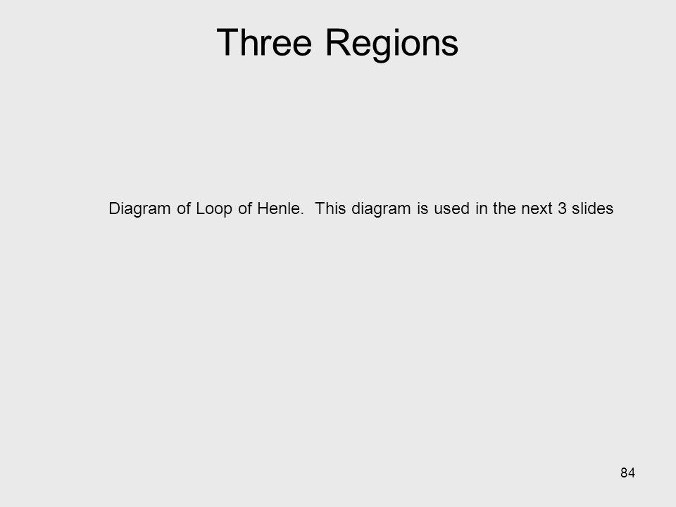 84 Diagram of Loop of Henle. This diagram is used in the next 3 slides Three Regions