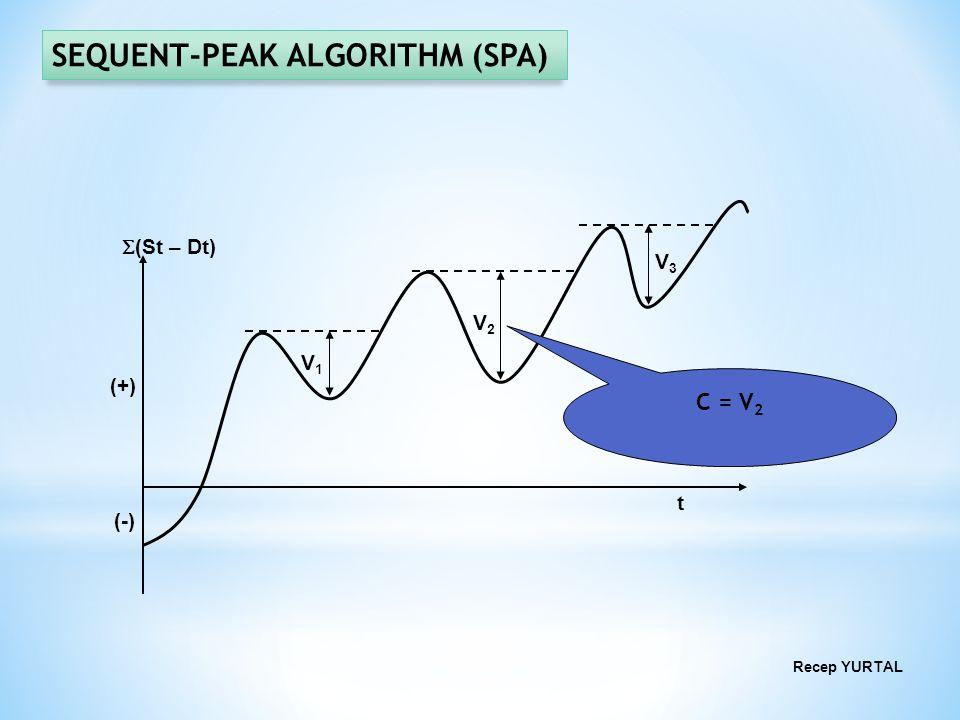 Recep YURTAL t (St – Dt) (+) (-) V1V1 V2V2 V3V3 C = V 2 SEQUENT-PEAK ALGORITHM (SPA)