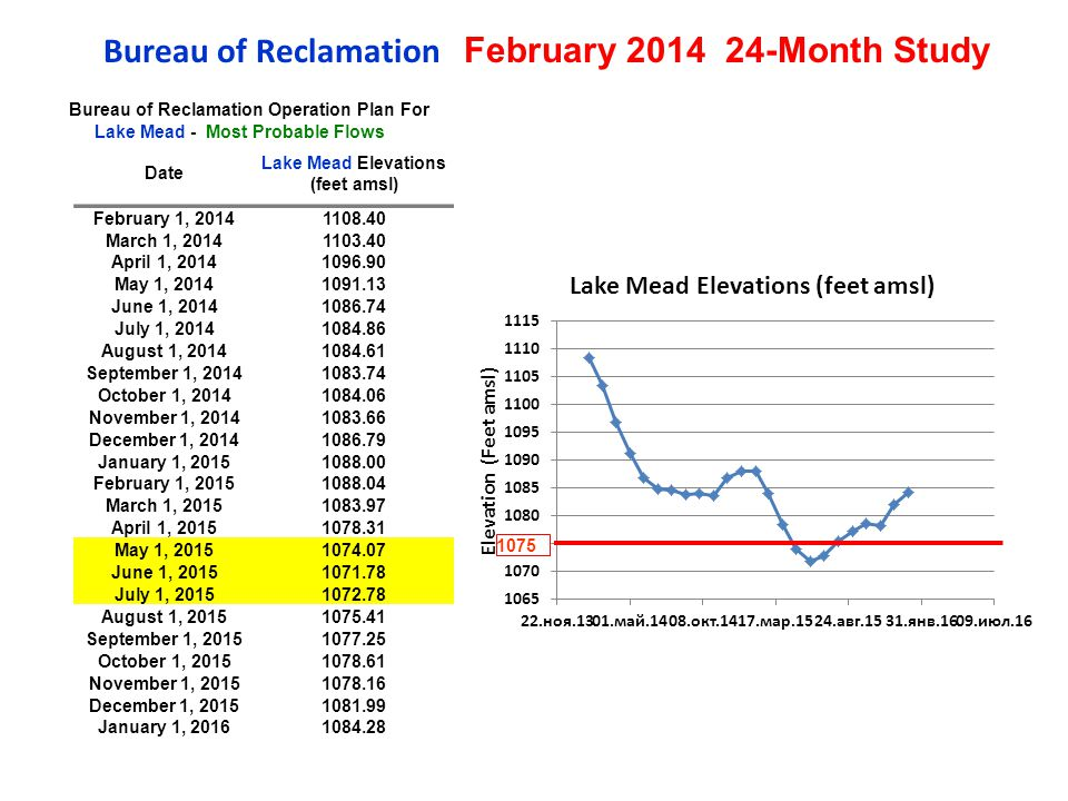 Bureau of Reclamation February 2014 24-Month Study Bureau of Reclamation Operation Plan For Lake Mead - Most Probable Flows Date Lake Mead Elevations (feet amsl) February 1, 20141108.40 March 1, 20141103.40 April 1, 20141096.90 May 1, 20141091.13 June 1, 20141086.74 July 1, 20141084.86 August 1, 20141084.61 September 1, 20141083.74 October 1, 20141084.06 November 1, 20141083.66 December 1, 20141086.79 January 1, 20151088.00 February 1, 20151088.04 March 1, 20151083.97 April 1, 20151078.31 May 1, 20151074.07 June 1, 20151071.78 July 1, 20151072.78 August 1, 20151075.41 September 1, 20151077.25 October 1, 20151078.61 November 1, 20151078.16 December 1, 20151081.99 January 1, 20161084.28 1075