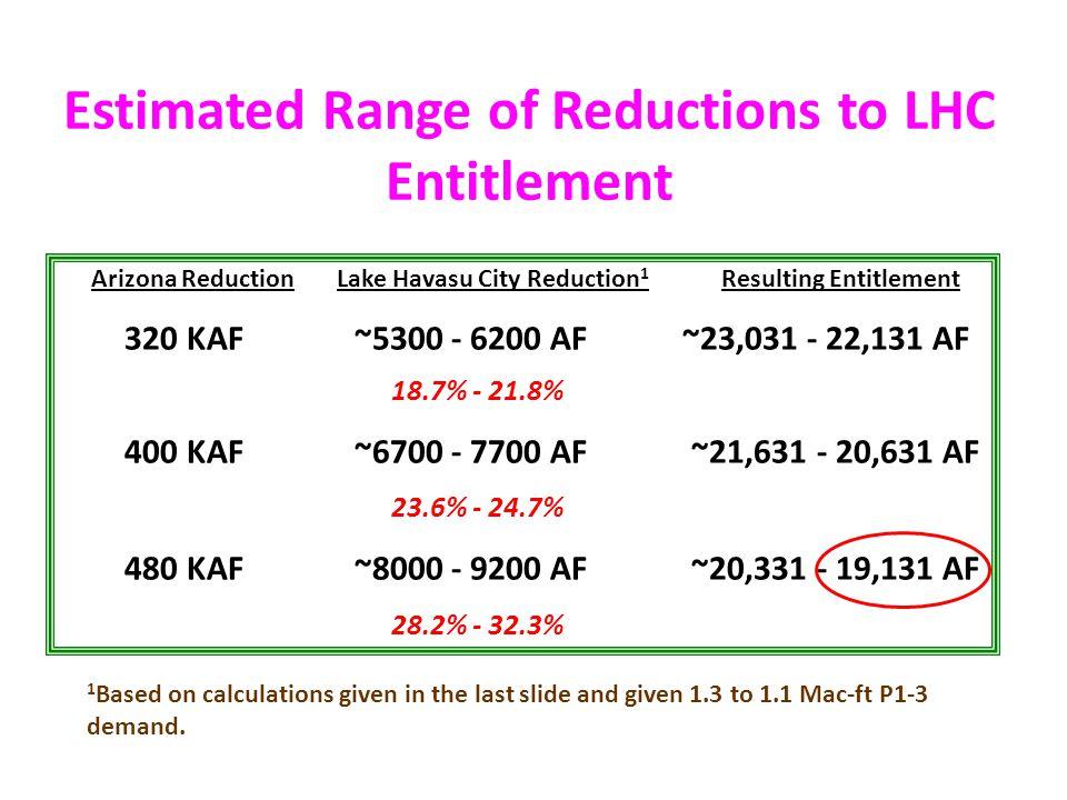 Estimated Range of Reductions to LHC Entitlement Arizona Reduction Lake Havasu City Reduction 1 Resulting Entitlement 320 KAF ~5300 - 6200 AF ~23,031