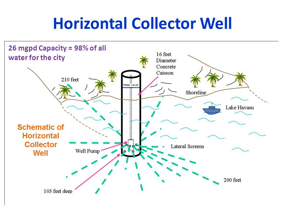 Horizontal Collector Well 26 mgpd Capacity = 98% of all water for the city