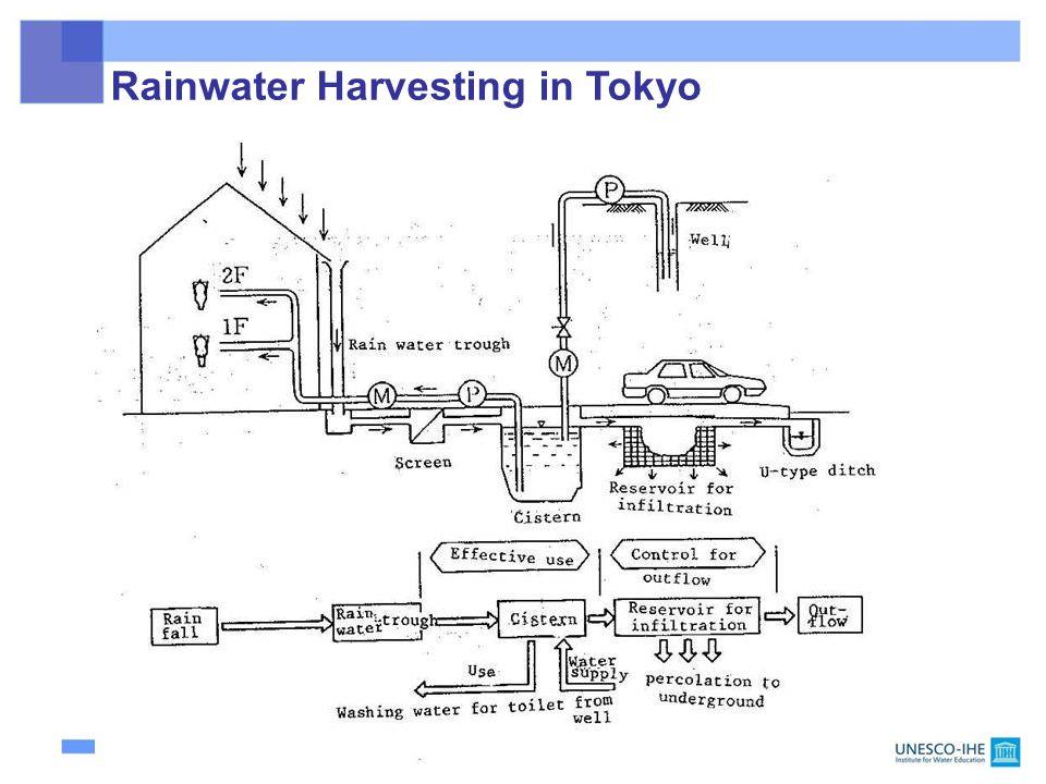 104 Rainwater Harvesting in Tokyo