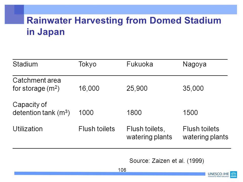 106 Rainwater Harvesting from Domed Stadium in Japan _________________________________________________________ StadiumTokyoFukuokaNagoya _________________________________________________________ Catchment area for storage (m 2 )16,000 25,900 35,000 Capacity of detention tank (m 3 )1000 1800 1500 Utilization Flush toilets Flush toilets, Flush toilets watering plants __________________________________________________________ Source: Zaizen et al.