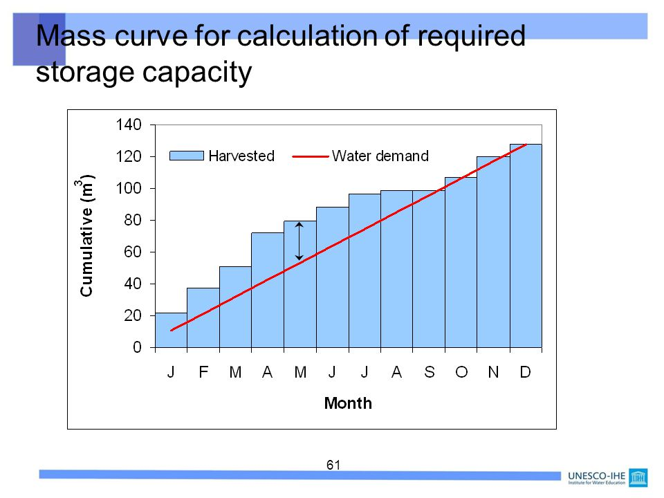 61 Mass curve for calculation of required storage capacity
