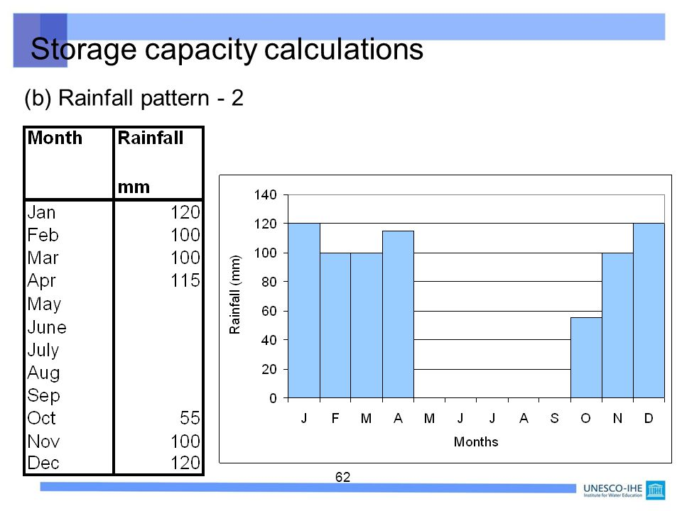 62 Storage capacity calculations (b) Rainfall pattern - 2