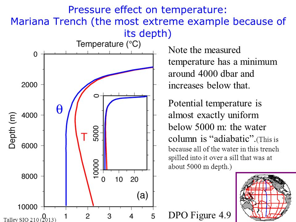 Pressure effect on temperature: Mariana Trench (the most extreme example because of its depth) DPO Figure 4.9 X Note the measured temperature has a minimum around 4000 dbar and increases below that.