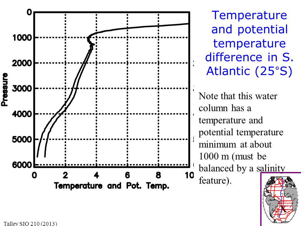 Temperature and potential temperature difference in S.