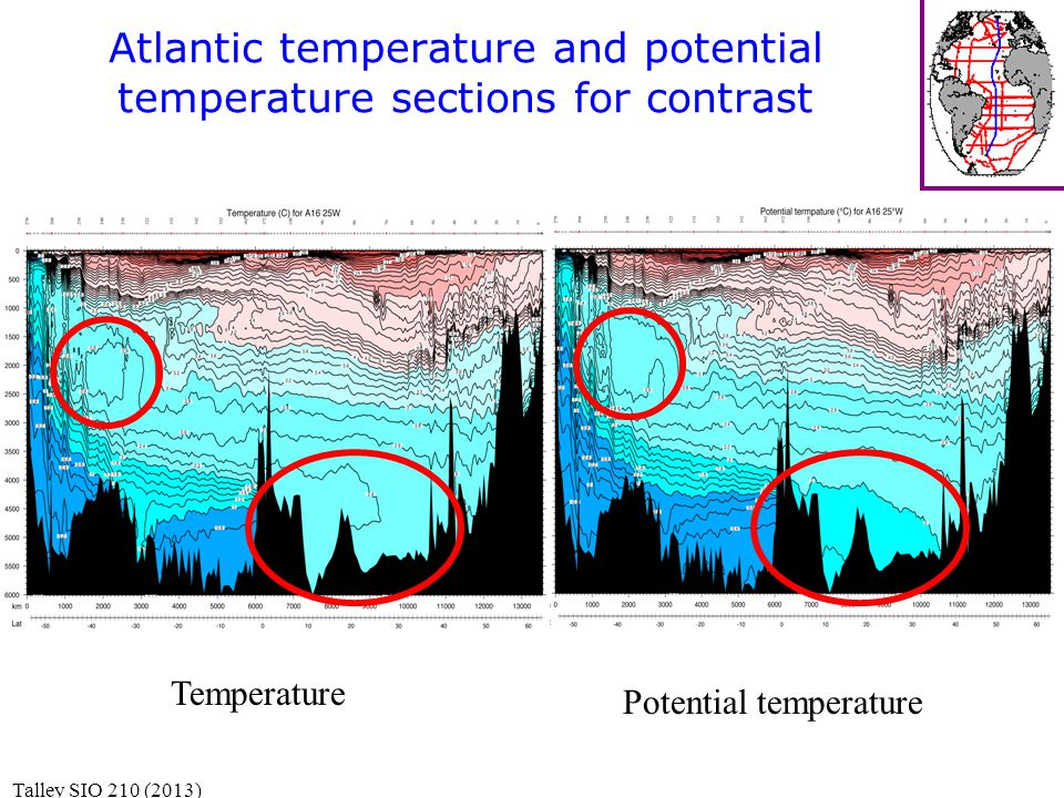 Atlantic temperature and potential temperature sections for contrast Temperature Potential temperature Talley SIO 210 (2013)