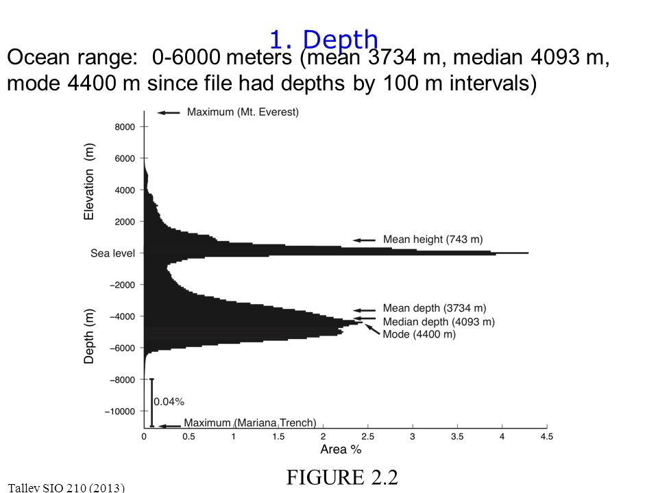 Ocean range: 0-6000 meters (mean 3734 m, median 4093 m, mode 4400 m since file had depths by 100 m intervals) 1.