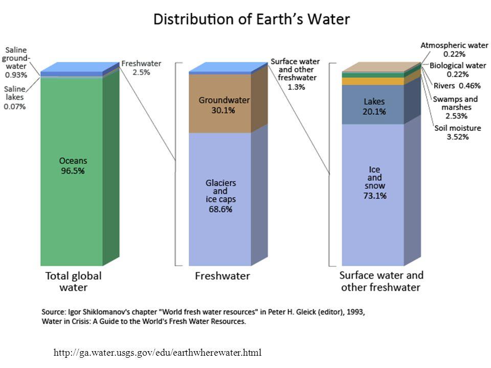 http://ga.water.usgs.gov/edu/earthwherewater.html